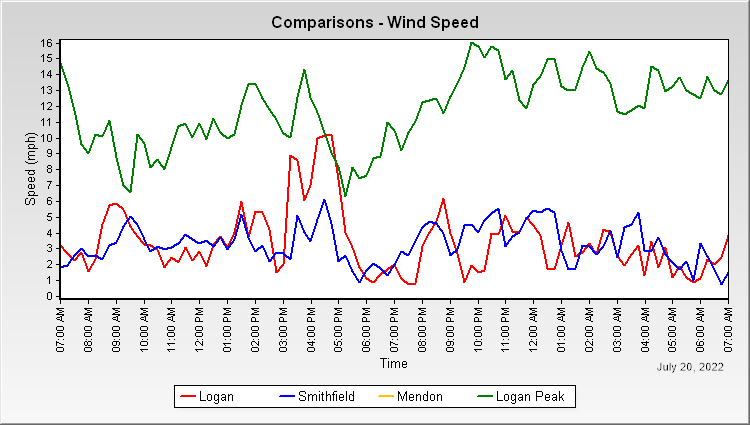 Wind Speed Comparison