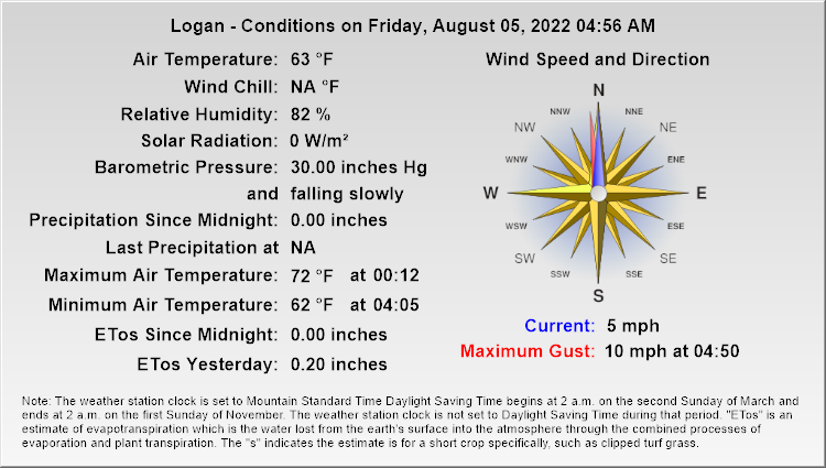 Logan - Current Conditions