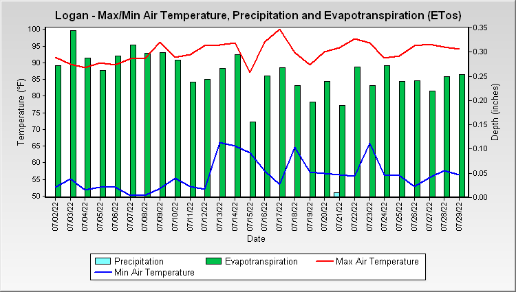 Logan - Max/Min Air Temperature and Precipitation
