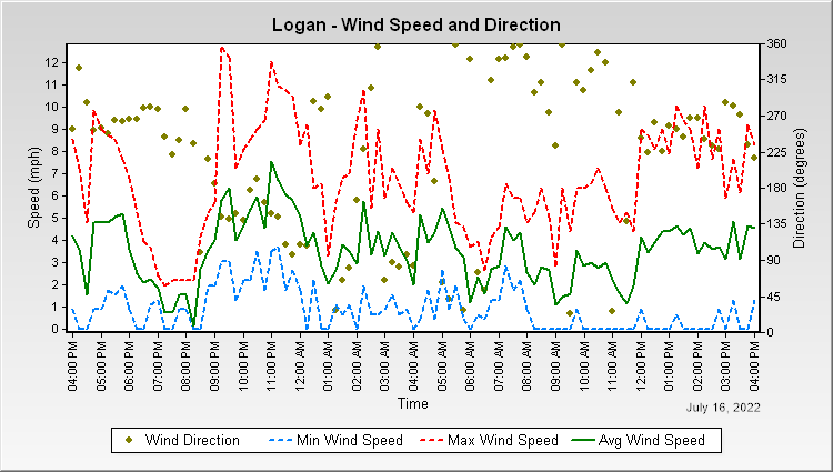 Logan - Wind Speed and Direction