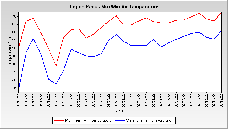Logan Peak - Max/Min Air Temperature