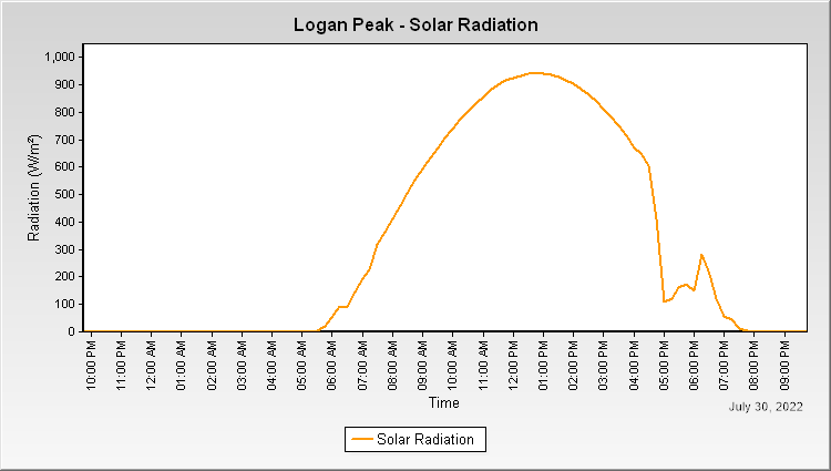 Logan Peak - Solar Radiation