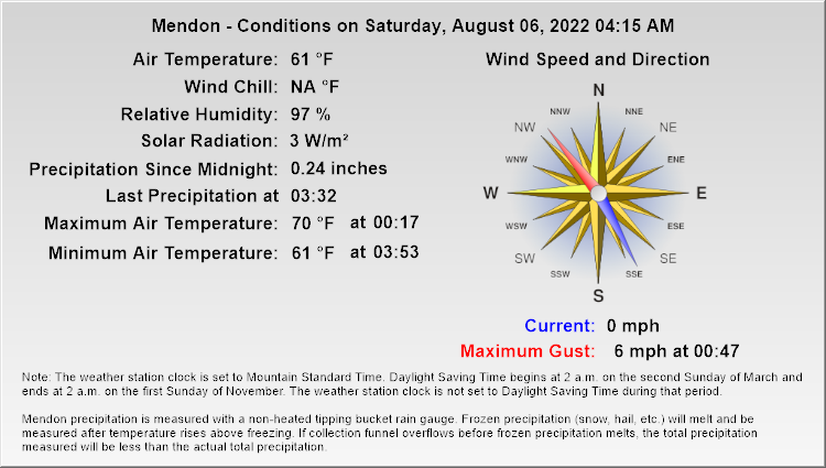 Mendon - Current Conditions
