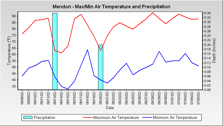 Mendon - Max/Min Air Temperature and Precipitation