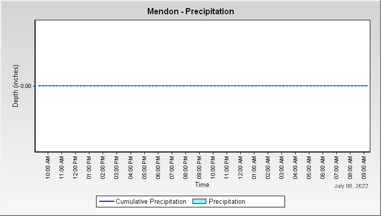 Mendon - Precipitation