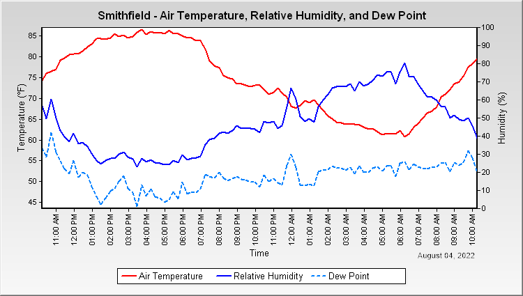 Snithfield - Air Temperature and Relative Humidity