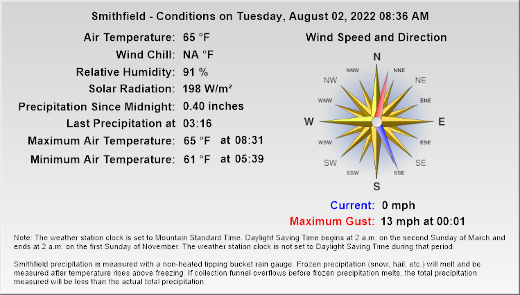 Smithfield - Current Conditions